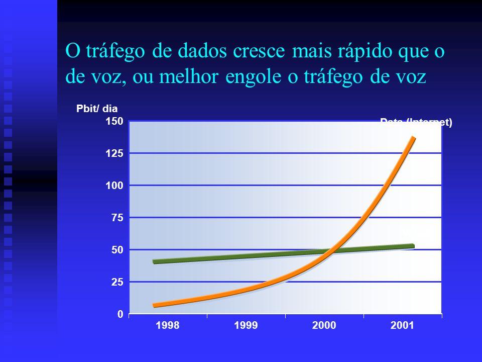 0 25 O tráfego de dados cresce mais rápido que o de voz, ou melhor engole o tráfego de voz 1998199920002001 50 75 100 125 150 Pbit/ dia Voice Data (In