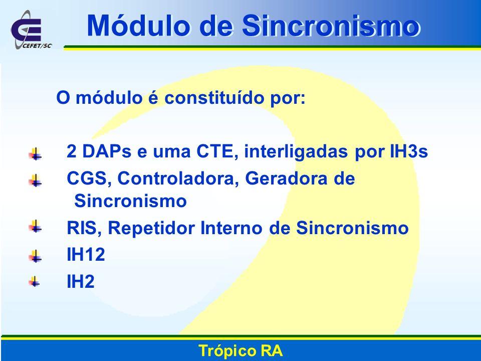 Módulo de Sincronismo O módulo é constituído por: 2 DAPs e uma CTE, interligadas por IH3s CGS, Controladora, Geradora de Sincronismo RIS, Repetidor In