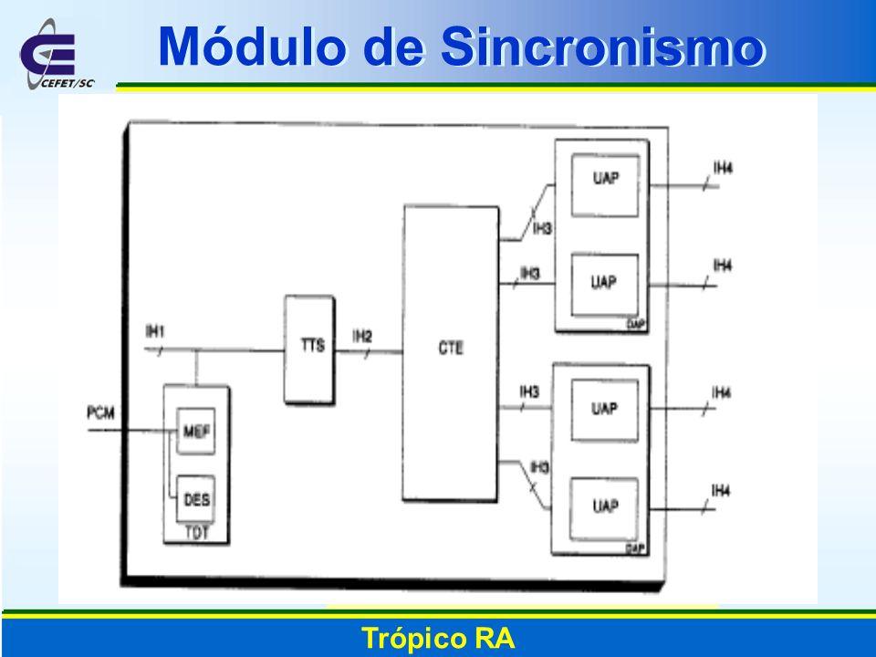 Trópico RA Módulo de Sincronismo