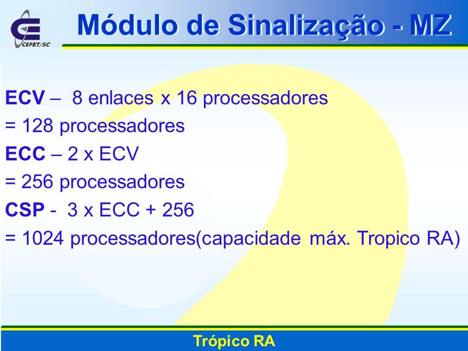 Módulo de Sinalização - MZ Trópico RA ECV – 8 enlaces x 16 processadores = 128 processadores ECC – 2 x ECV = 256 processadores CSP - 3 x ECC + 256 = 1
