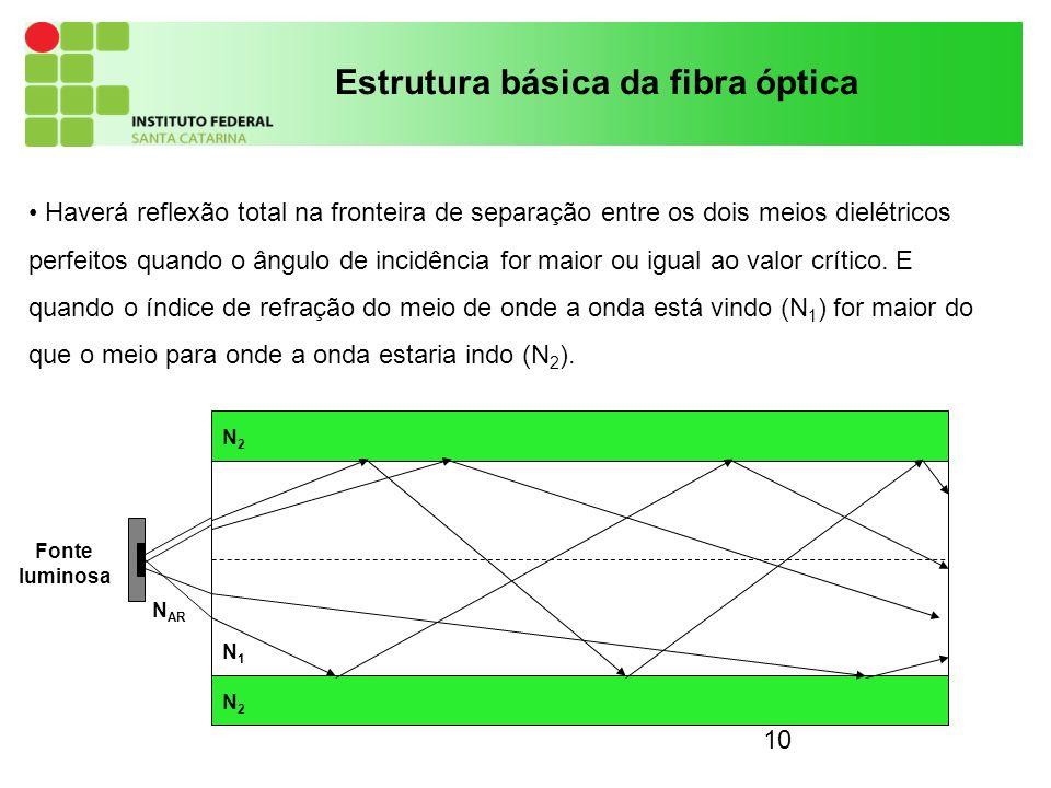 10 Haverá reflexão total na fronteira de separação entre os dois meios dielétricos perfeitos quando o ângulo de incidência for maior ou igual ao valor