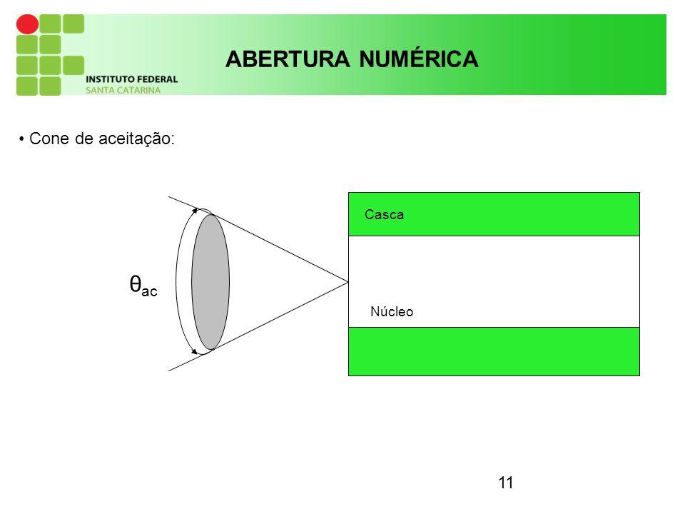 11 ABERTURA NUMÉRICA θ ac Cone de aceitação: Casca Núcleo