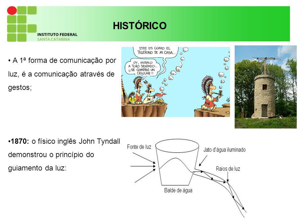 12 HISTÓRICO A 1ª forma de comunicação por luz, é a comunicação através de gestos; 1870: o físico inglês John Tyndall demonstrou o princípio do guiamento da luz: