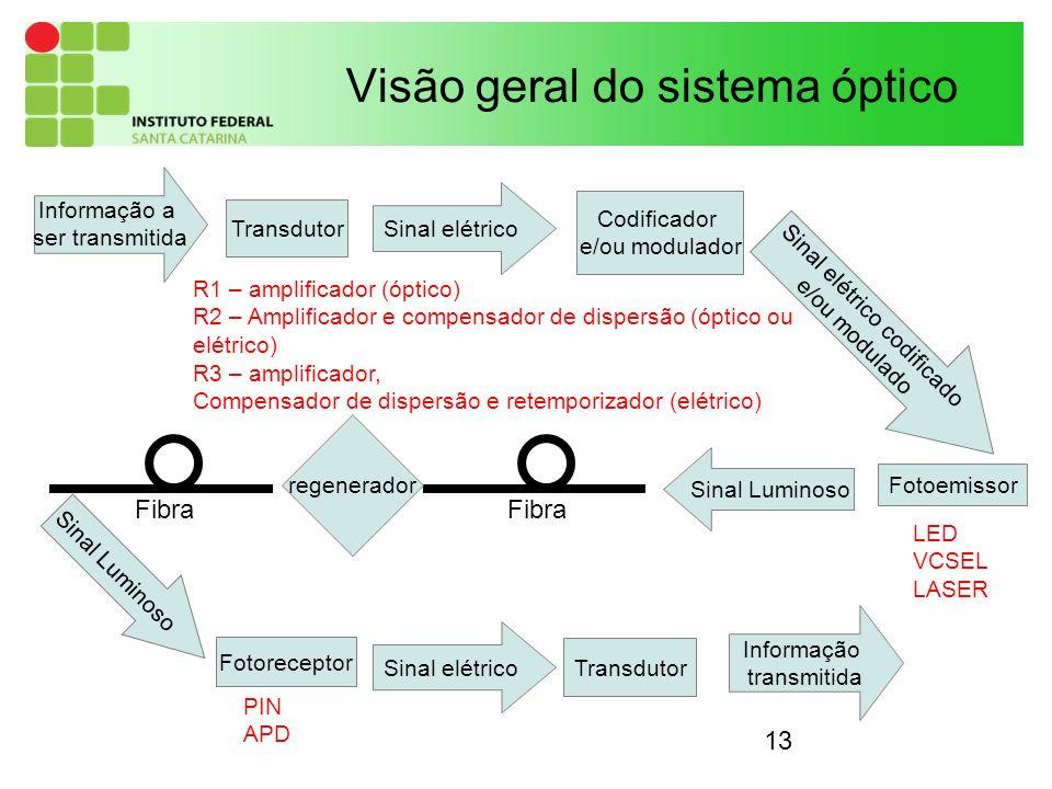 13 Visão geral do sistema óptico Fotoemissor Fotoreceptor Transdutor Sinal elétrico Informação a ser transmitida Fibra Sinal Luminoso Transdutor Codificador e/ou modulador Sinal elétrico codificado e/ou modulado Sinal Luminoso regenerador Fibra Sinal elétrico Informação transmitida LED VCSEL LASER R1 – amplificador (óptico) R2 – Amplificador e compensador de dispersão (óptico ou elétrico) R3 – amplificador, Compensador de dispersão e retemporizador (elétrico) PIN APD