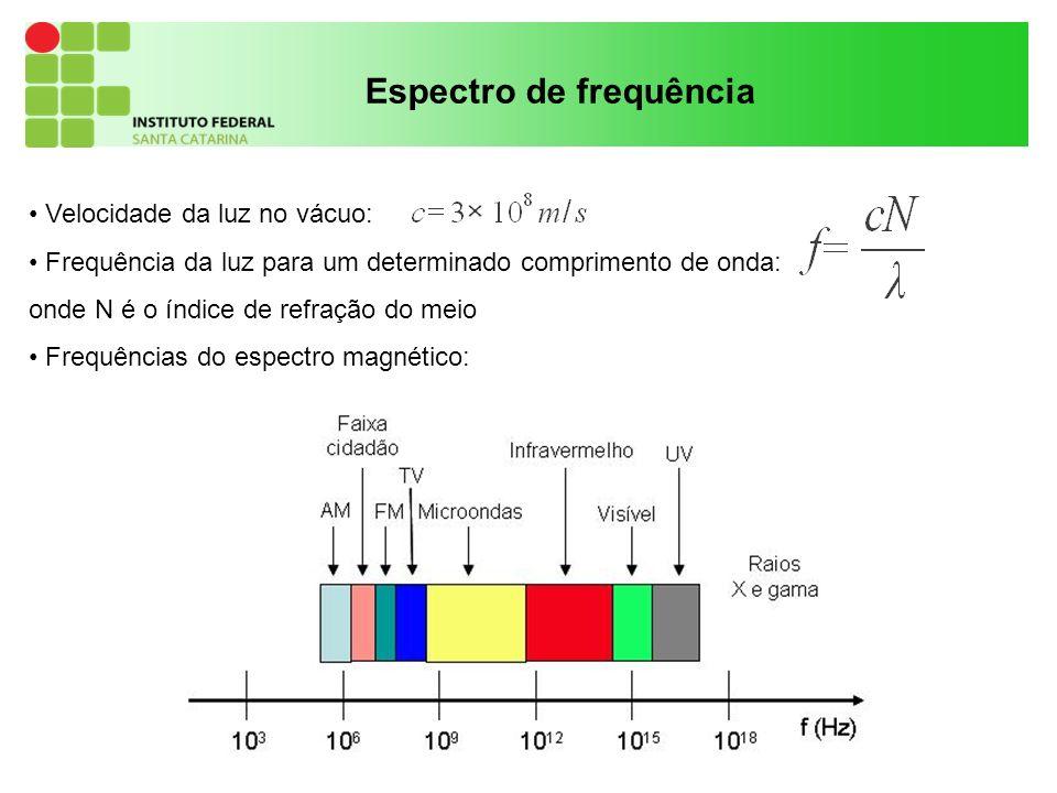 14 Espectro de frequência Velocidade da luz no vácuo: Frequência da luz para um determinado comprimento de onda: onde N é o índice de refração do meio Frequências do espectro magnético: