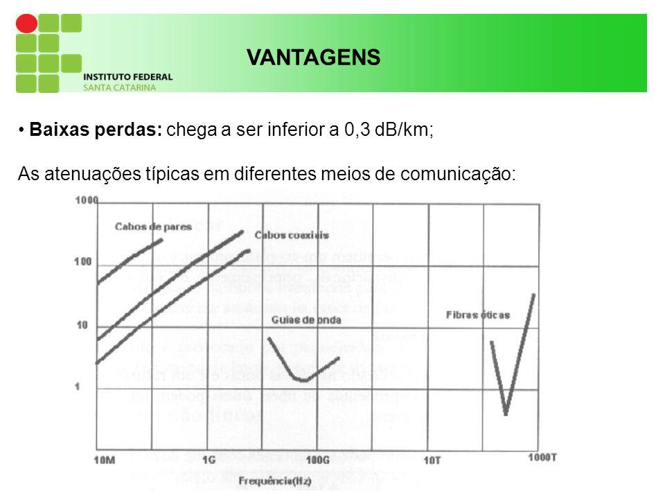 17 VANTAGENS Baixas perdas: chega a ser inferior a 0,3 dB/km; As atenuações típicas em diferentes meios de comunicação: