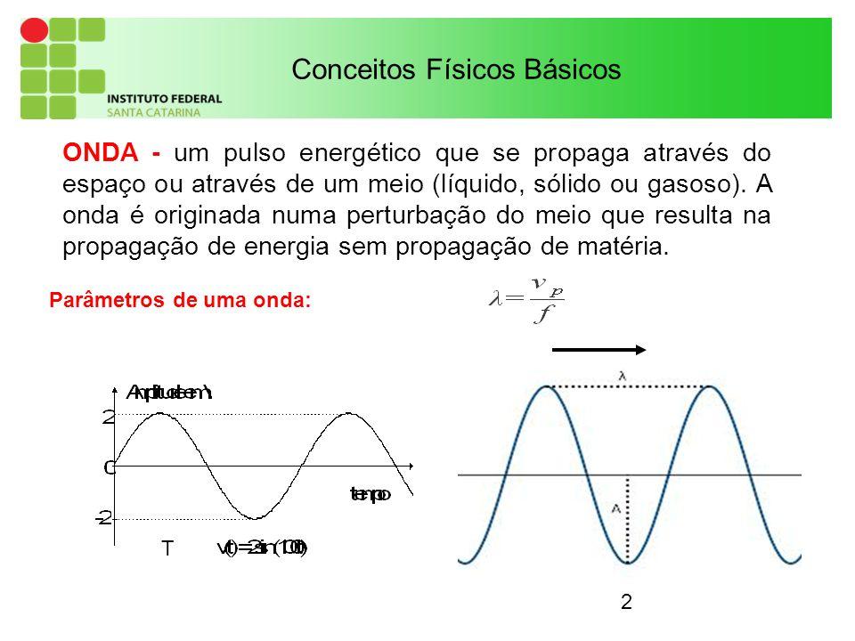 3 Conceitos Físicos Básicos A – Amplitude Vp – Velocidade de propagação T – Período F – Frequência – Comprimento de onda – Fase Parâmetros de uma onda: {