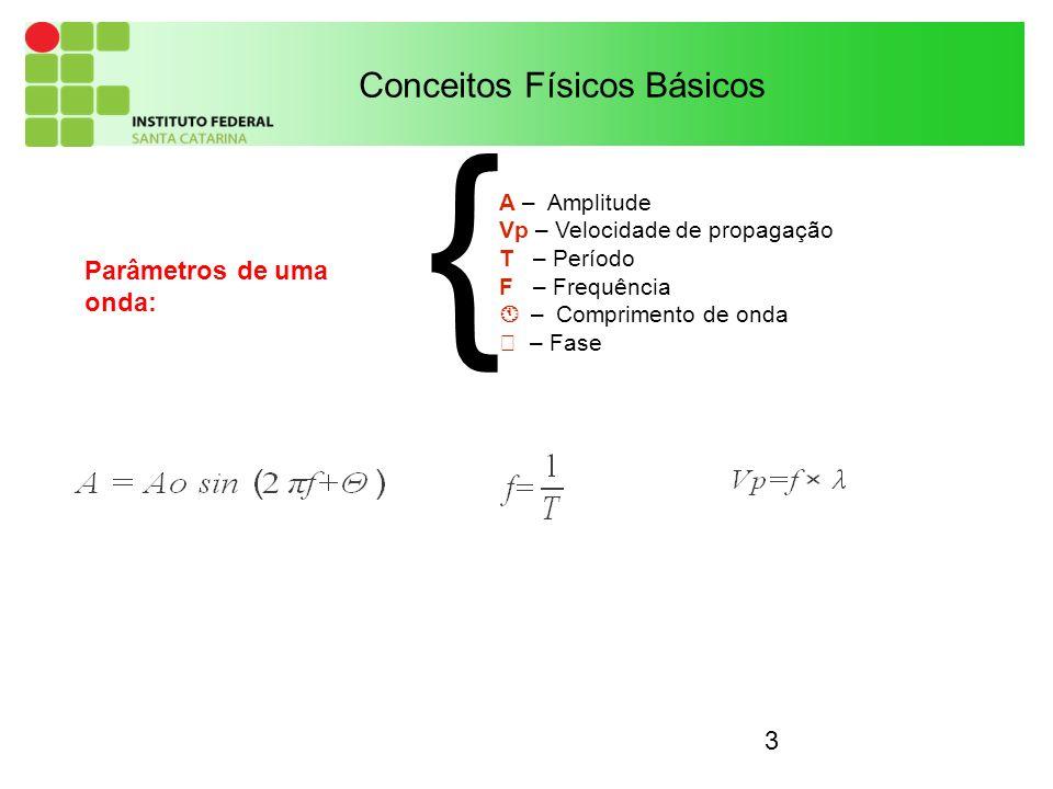 3 Conceitos Físicos Básicos A – Amplitude Vp – Velocidade de propagação T – Período F – Frequência – Comprimento de onda – Fase Parâmetros de uma onda