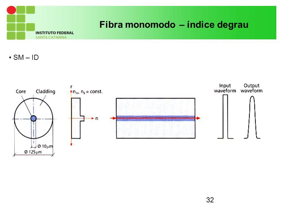 32 Fibra monomodo – índice degrau SM – ID