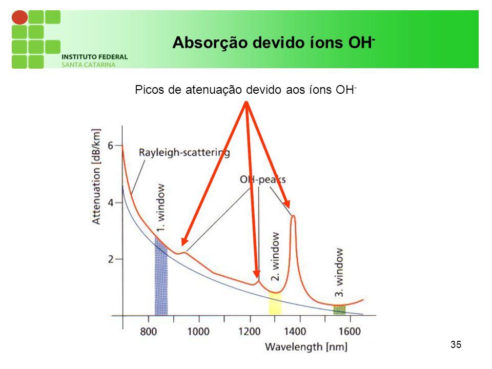 35 Absorção devido íons OH - Picos de atenuação devido aos íons OH -