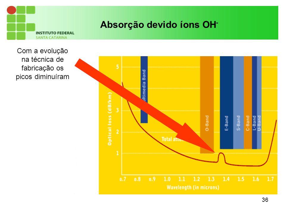 36 Absorção devido íons OH - Com a evolução na técnica de fabricação os picos diminuíram