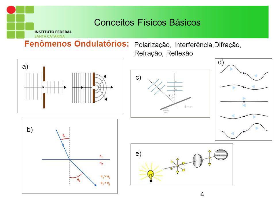4 Fenômenos Ondulatórios: Conceitos Físicos Básicos Polarização, Interferência,Difração, Refração, Reflexão a) b) c) d) e)