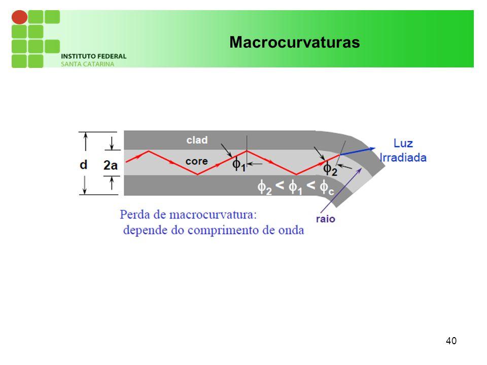 Macrocurvaturas 40