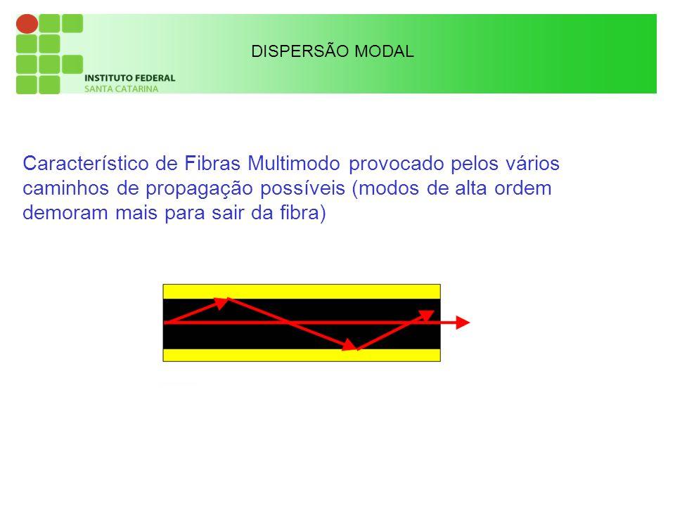 Característico de Fibras Multimodo provocado pelos vários caminhos de propagação possíveis (modos de alta ordem demoram mais para sair da fibra) DISPERSÃO MODAL