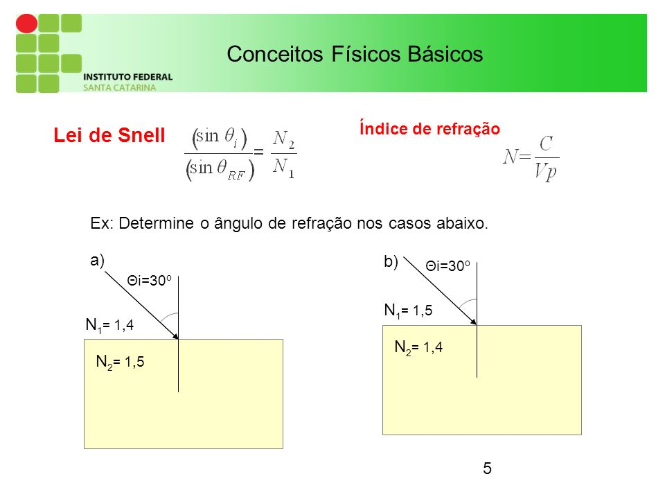 5 Lei de Snell Conceitos Físicos Básicos Θi=30 o N 1 = 1,4 N 2 = 1,5 a) Θi=30 o N 1 = 1,5 N 2 = 1,4 b) Ex: Determine o ângulo de refração nos casos ab
