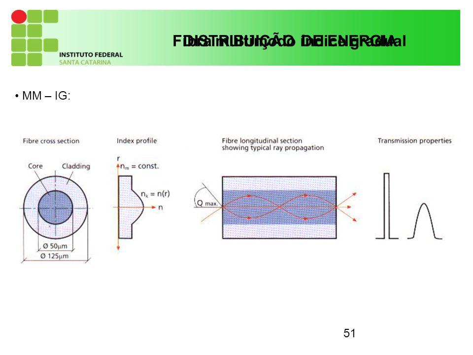 51 DISTRIBUIÇÃO DE ENERGIA MM – IG: Fibra multimodo índice gradual