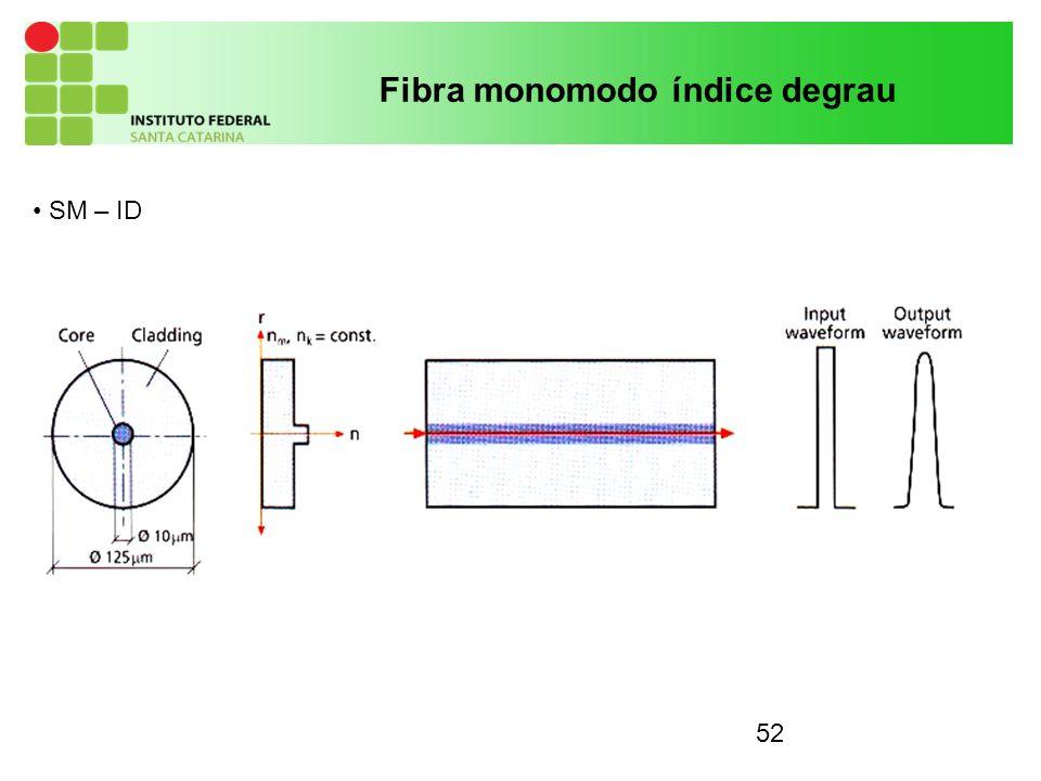 52 SM – ID Fibra monomodo índice degrau