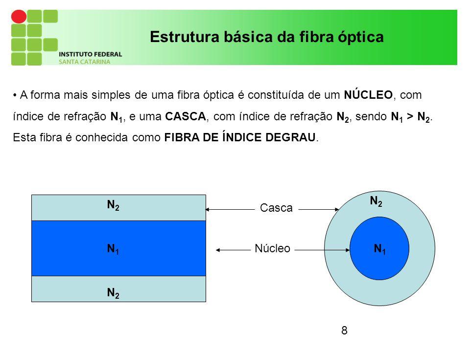8 Estrutura básica da fibra óptica A forma mais simples de uma fibra óptica é constituída de um NÚCLEO, com índice de refração N 1, e uma CASCA, com índice de refração N 2, sendo N 1 > N 2.