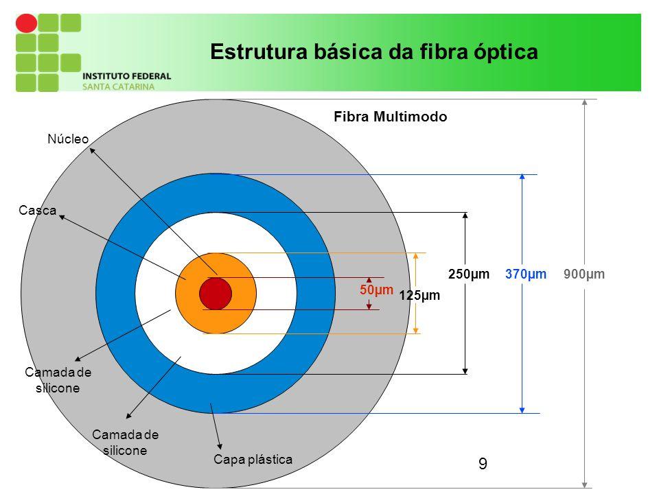 9 50µm 125µm 250µm370µm900µm Capa plástica Camada de silicone Camada de silicone Casca Núcleo Fibra Multimodo Estrutura básica da fibra óptica