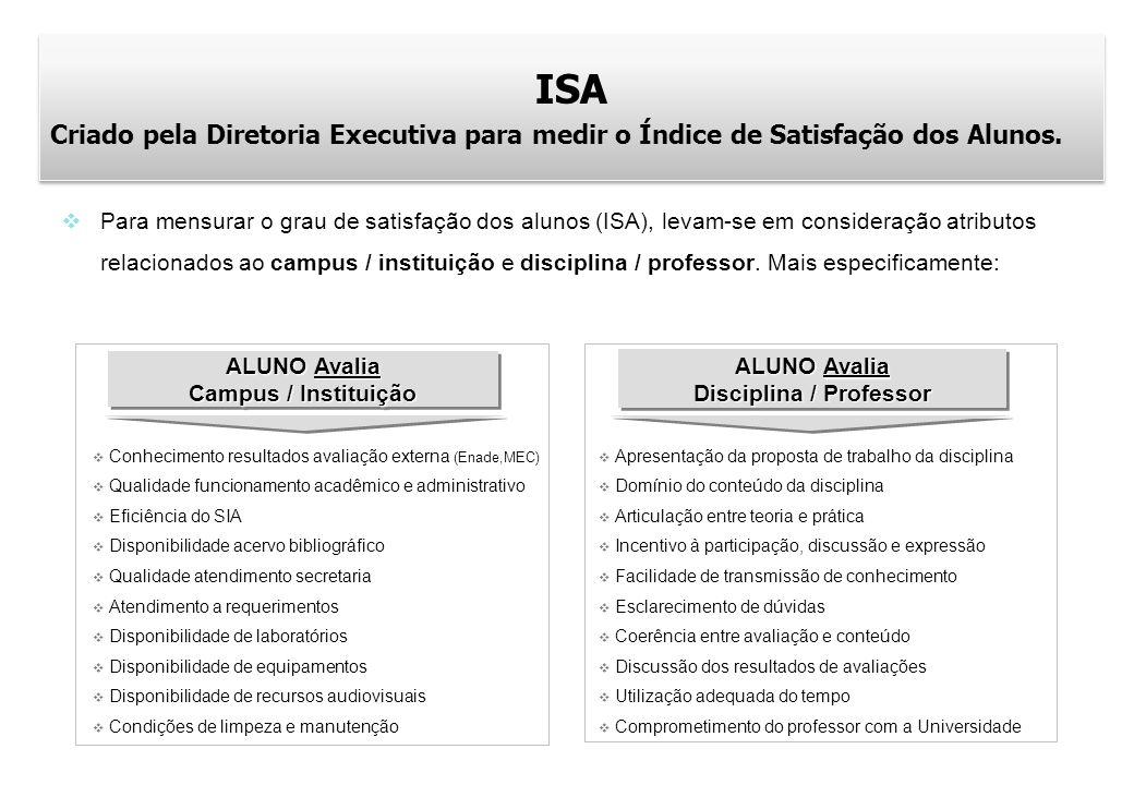 ISA Criado pela Diretoria Executiva para medir o Índice de Satisfação dos Alunos. ISA Criado pela Diretoria Executiva para medir o Índice de Satisfaçã