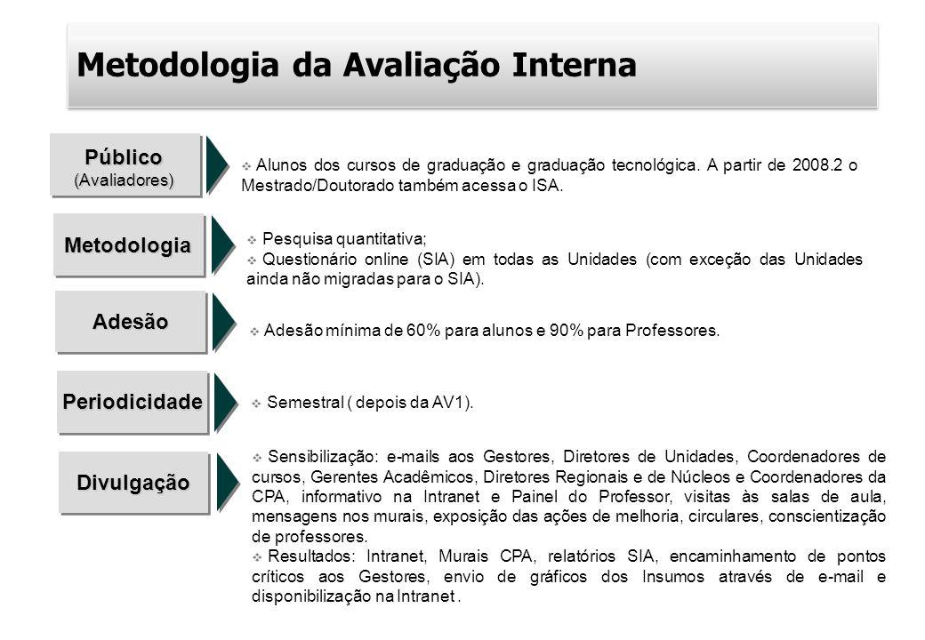Metodologia da Avaliação Interna Público(Avaliadores) Alunos dos cursos de graduação e graduação tecnológica. A partir de 2008.2 o Mestrado/Doutorado