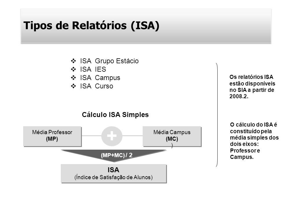 + Tipos de Relatórios (ISA) Média Professor (MP) Média Campus (MC)) ISA (Índice de Satisfação de Alunos) (MP+MC) / 2 O cálculo do ISA é constituído pe