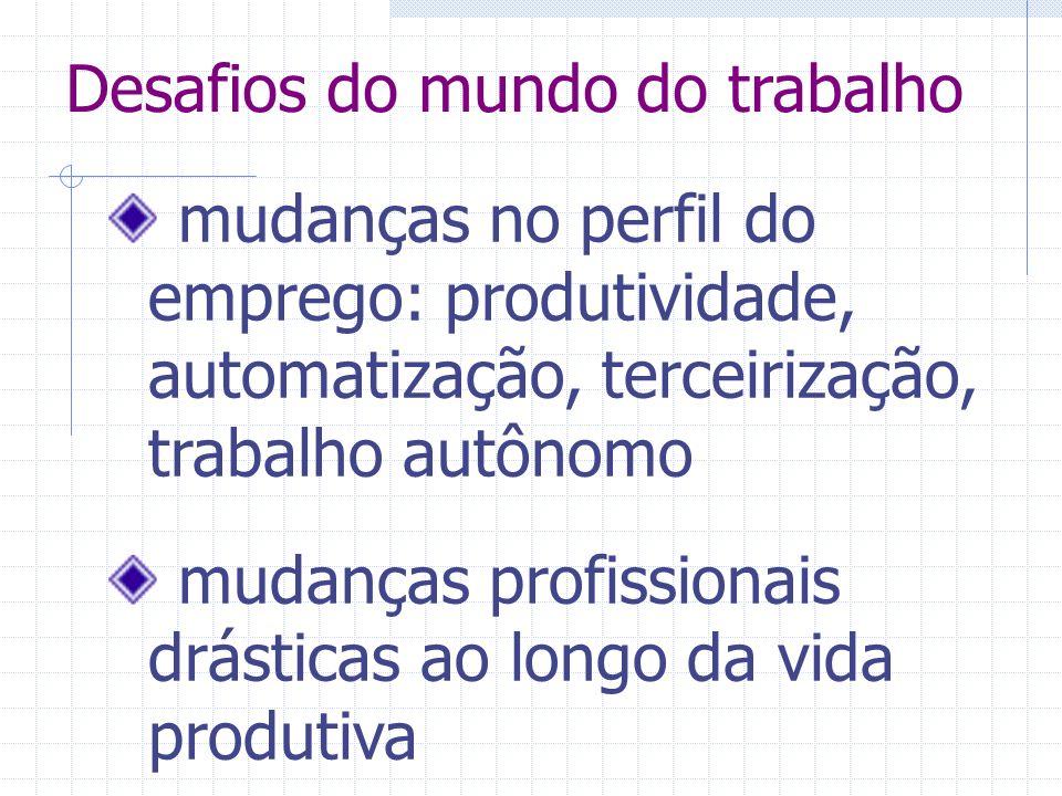 Desafios do mundo do trabalho mudanças no perfil do emprego: produtividade, automatização, terceirização, trabalho autônomo mudanças profissionais drásticas ao longo da vida produtiva