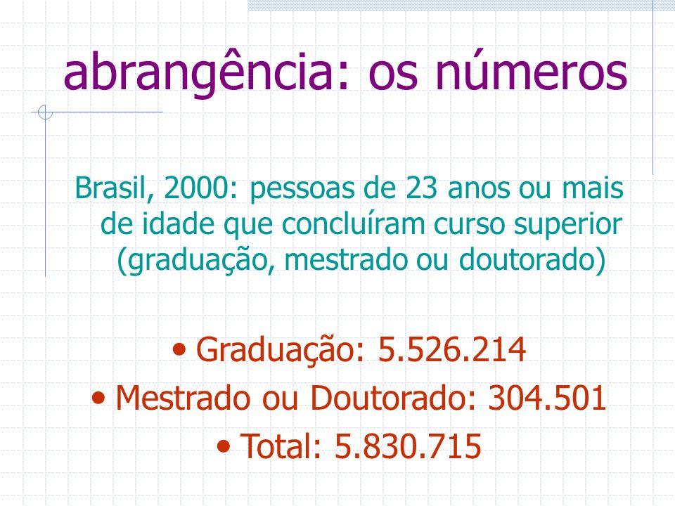 abrangência: os números Brasil, 2000: pessoas de 23 anos ou mais de idade que concluíram curso superior (graduação, mestrado ou doutorado) Graduação: 5.526.214 Mestrado ou Doutorado: 304.501 Total: 5.830.715