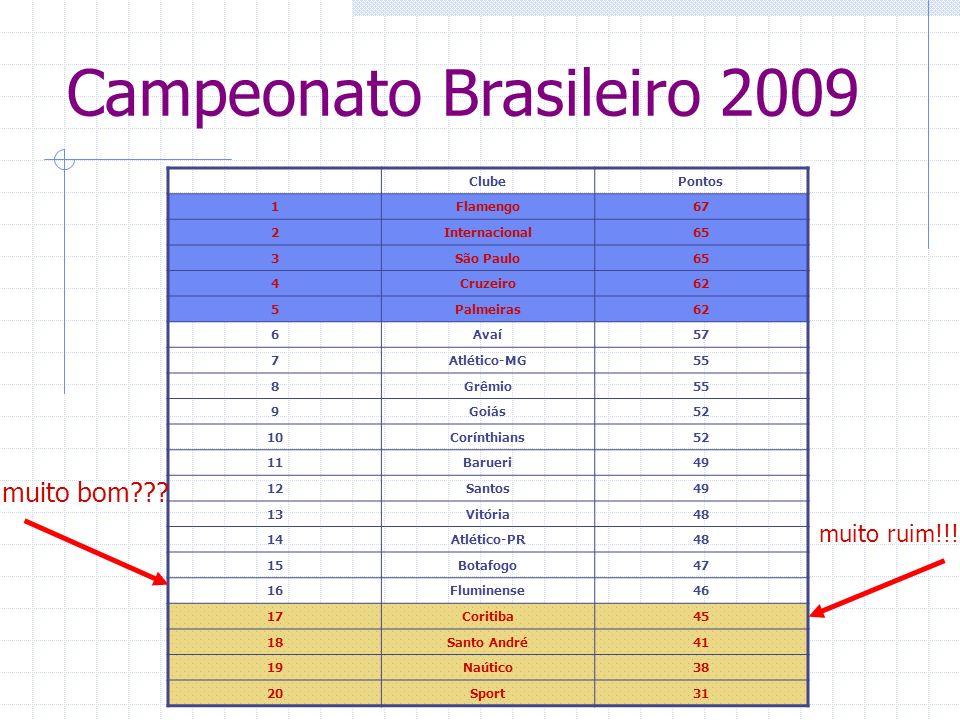 Campeonato Brasileiro 2009 ClubePontos 1Flamengo67 2Internacional65 3São Paulo65 4Cruzeiro62 5Palmeiras62 6Avaí57 7Atlético-MG55 8Grêmio55 9Goiás52 10Corínthians52 11Barueri49 12Santos49 13Vitória48 14Atlético-PR48 15Botafogo47 16Fluminense46 17Coritiba45 18Santo André41 19Naútico38 20Sport31 muito bom .