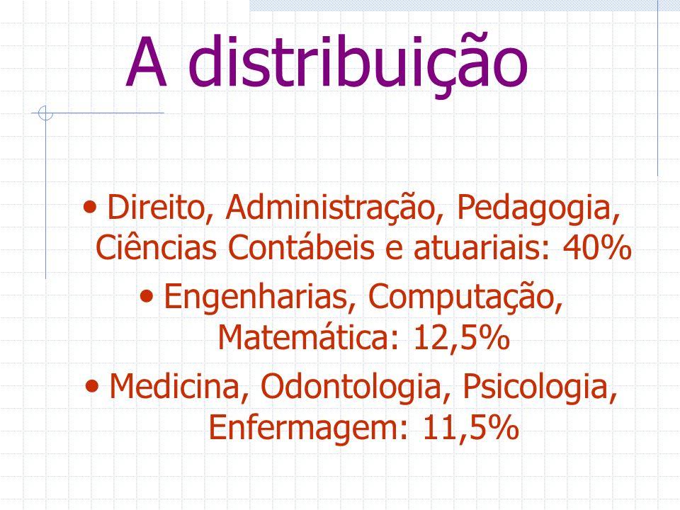 A distribuição Direito, Administração, Pedagogia, Ciências Contábeis e atuariais: 40% Engenharias, Computação, Matemática: 12,5% Medicina, Odontologia, Psicologia, Enfermagem: 11,5%
