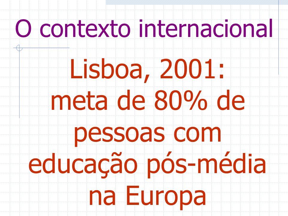 O contexto internacional Lisboa, 2001: meta de 80% de pessoas com educação pós-média na Europa