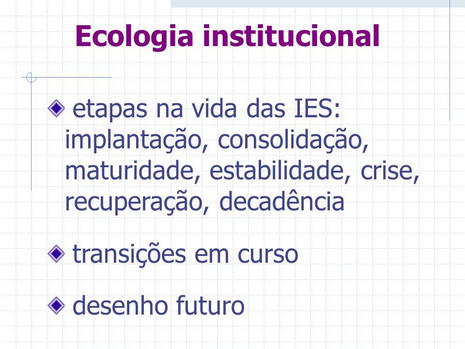 Ecologia institucional etapas na vida das IES: implantação, consolidação, maturidade, estabilidade, crise, recuperação, decadência transições em curso desenho futuro