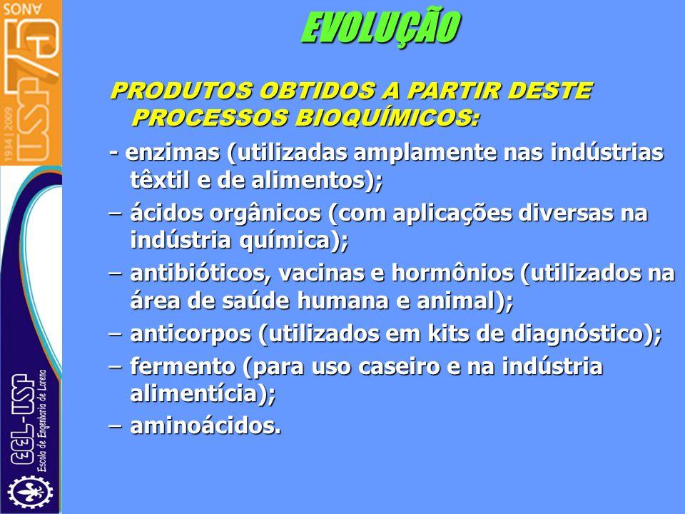 EVOLUÇÃO PRODUTOS OBTIDOS A PARTIR DESTE PROCESSOS BIOQUÍMICOS: - enzimas (utilizadas amplamente nas indústrias têxtil e de alimentos); –ácidos orgâni