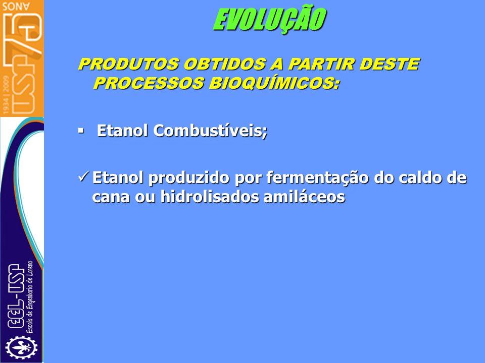 EVOLUÇÃO PRODUTOS OBTIDOS A PARTIR DESTE PROCESSOS BIOQUÍMICOS: Etanol Combustíveis; Etanol Combustíveis; Etanol produzido por fermentação do caldo de