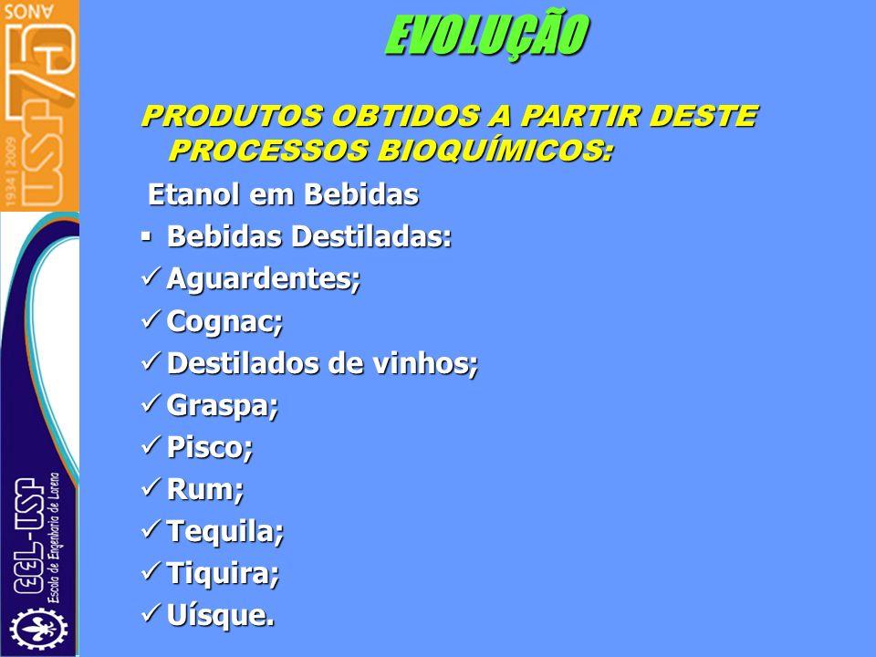 EVOLUÇÃO PRODUTOS OBTIDOS A PARTIR DESTE PROCESSOS BIOQUÍMICOS: Etanol em Bebidas Etanol em Bebidas Bebidas Destiladas: Bebidas Destiladas: Aguardente