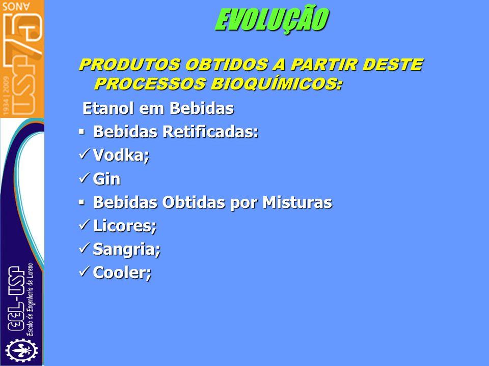 EVOLUÇÃO PRODUTOS OBTIDOS A PARTIR DESTE PROCESSOS BIOQUÍMICOS: Etanol em Bebidas Etanol em Bebidas Bebidas Retificadas: Bebidas Retificadas: Vodka; V
