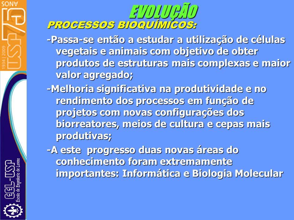 EVOLUÇÃO PROCESSOS BIOQUÍMICOS: -Passa-se então a estudar a utilização de células vegetais e animais com objetivo de obter produtos de estruturas mais