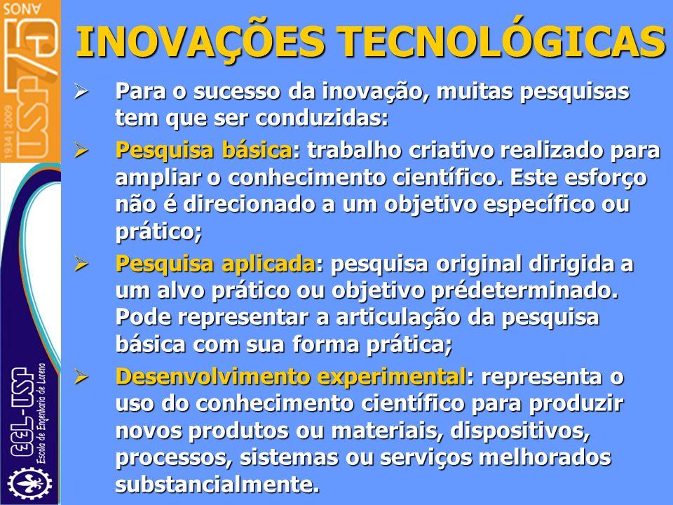 Para o sucesso da inovação, muitas pesquisas tem que ser conduzidas: Para o sucesso da inovação, muitas pesquisas tem que ser conduzidas: Pesquisa bás