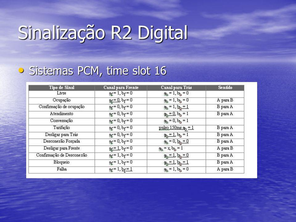 Sinalização R2 Digital Sistemas PCM, time slot 16 Sistemas PCM, time slot 16