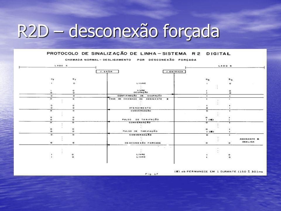 R2D – desconexão forçada