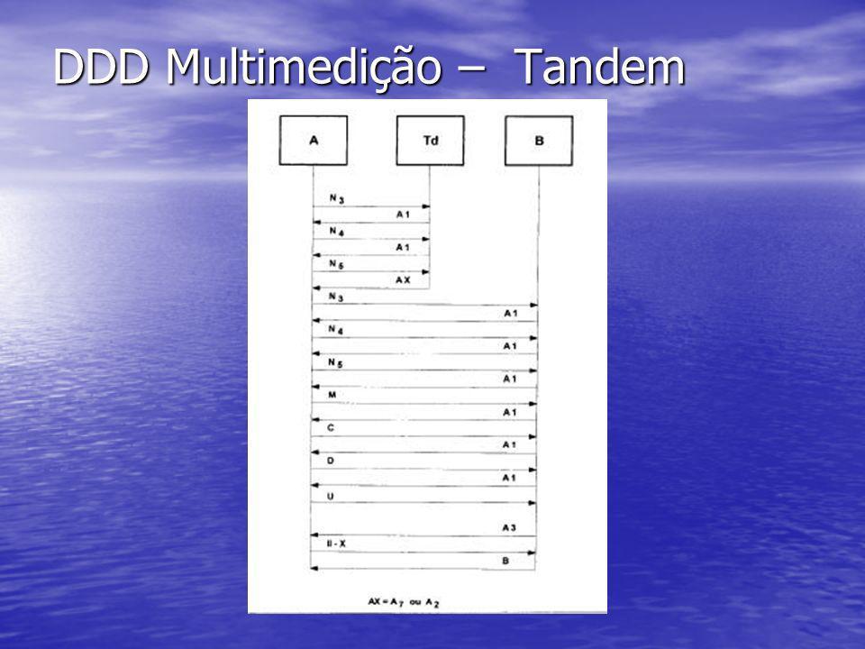 DDD Multimedição – Tandem