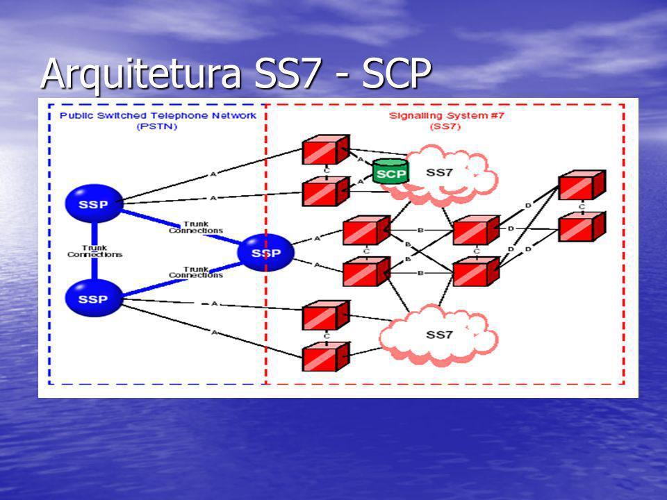Arquitetura SS7 - SCP