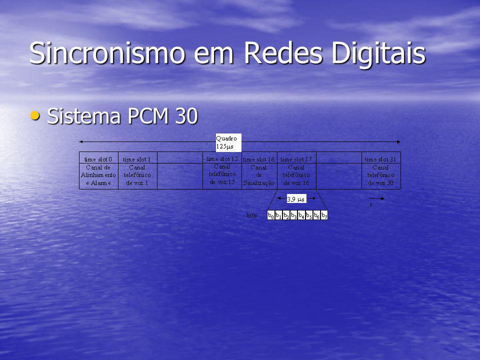 Sincronismo em Redes Digitais Sistema PCM 30 Sistema PCM 30