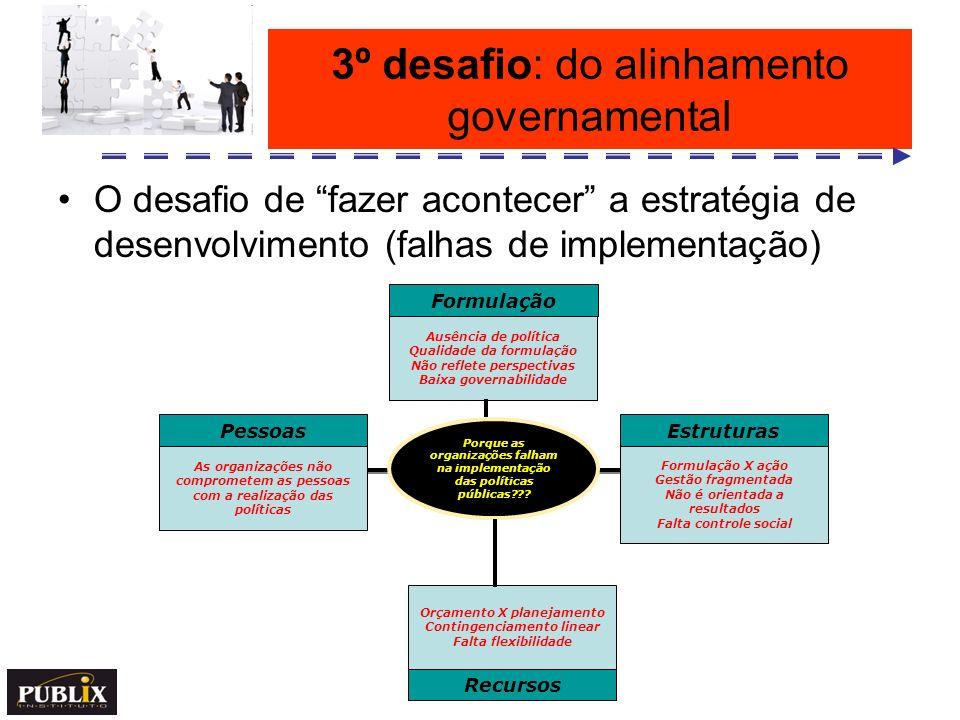 3º desafio: do alinhamento governamental O desafio de fazer acontecer a estratégia de desenvolvimento (falhas de implementação) Porque as organizações