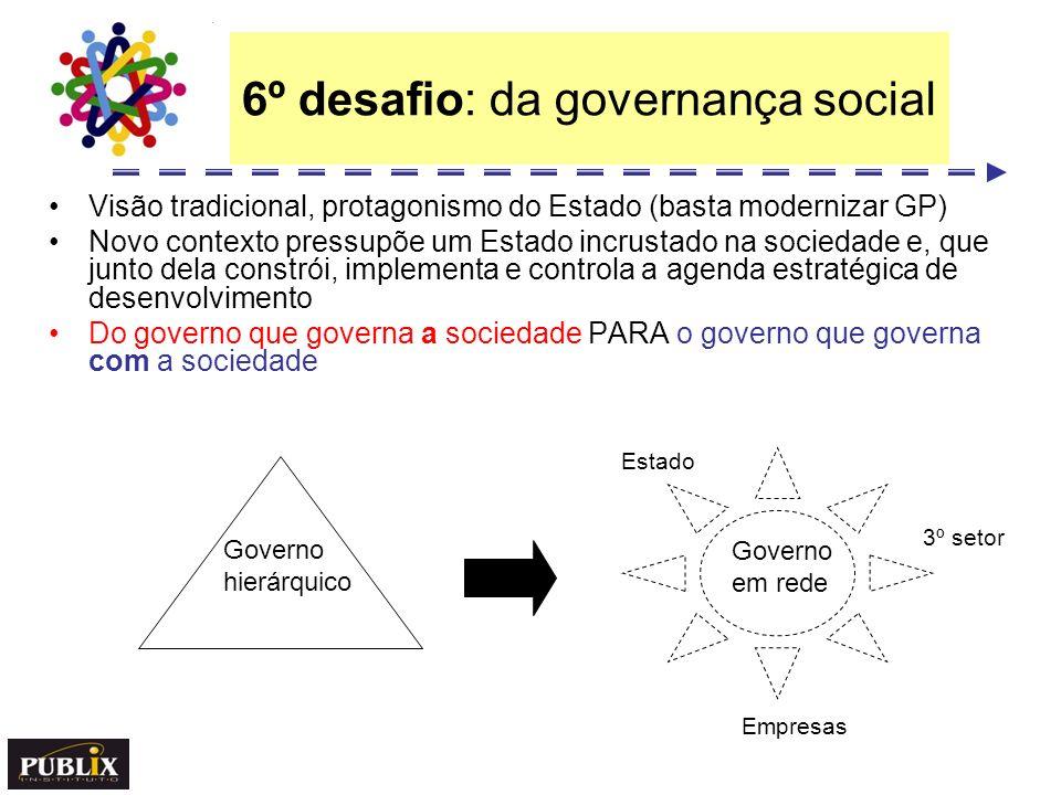 6º desafio: da governança social Visão tradicional, protagonismo do Estado (basta modernizar GP) Novo contexto pressupõe um Estado incrustado na socie