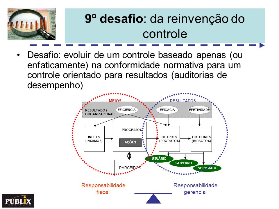 9º desafio: da reinvenção do controle Desafio: evoluir de um controle baseado apenas (ou enfaticamente) na conformidade normativa para um controle ori