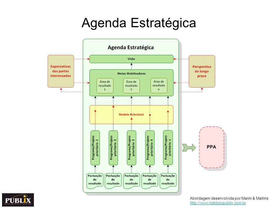 Agenda Estratégica Abordagem desenvolvida por Marini & Martins http://www.institutopublix.com.br