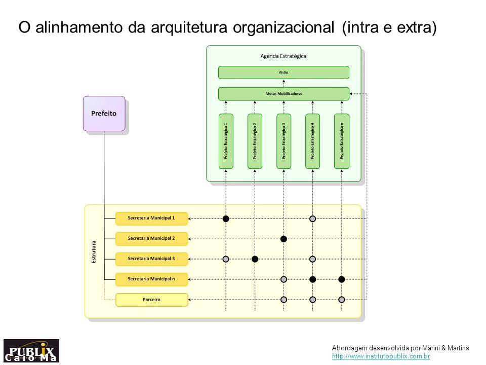 O alinhamento da arquitetura organizacional (intra e extra) C a i o M a r i n i & H u m b e r t o M a r t i n s Abordagem desenvolvida por Marini & Ma