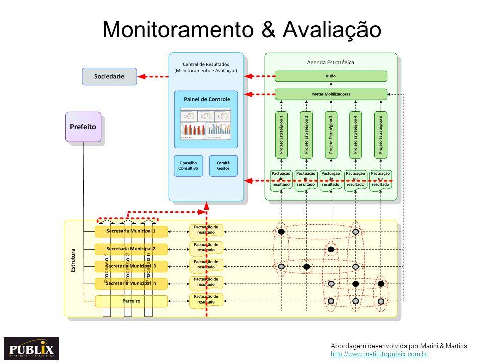Monitoramento & Avaliação Abordagem desenvolvida por Marini & Martins http://www.institutopublix.com.br