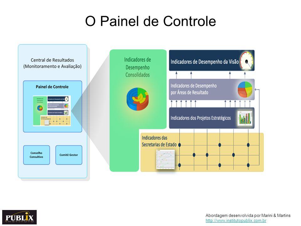 O Painel de Controle Abordagem desenvolvida por Marini & Martins http://www.institutopublix.com.br